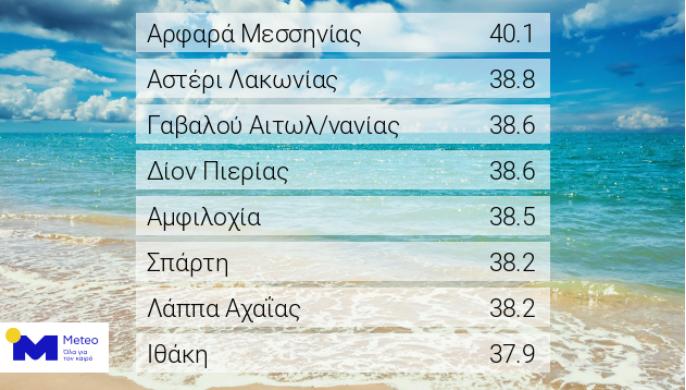 Ρεκόρ θερμοκρασίας (40.1 c) σε όλη την Ελλάδα και πάλι σήμερα στο Αρφαρά!